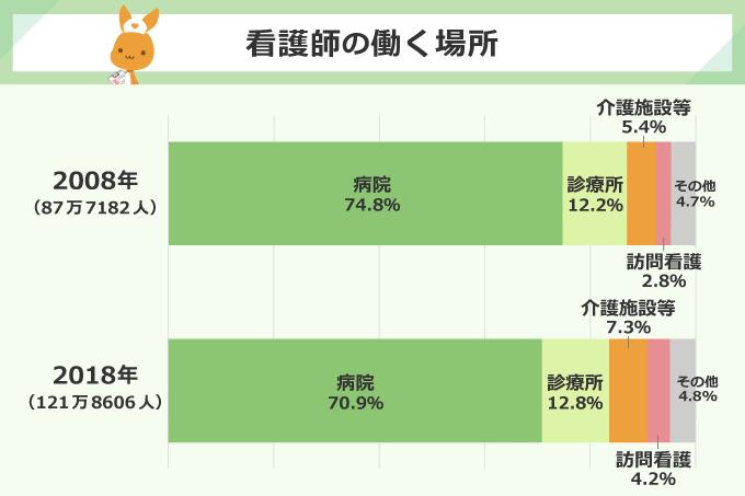 看護師の働く場所/【2008年(87万7182人】病院:74.8%、診療所:12.2%、介護施設等:5.4%、訪問看護:2.8%、その他:4.7%/【2018年(121万8606人)】病院:70.9%、診療所:12.8%、介護施設等:7.3%、訪問看護:4.2%、その他:4.8%