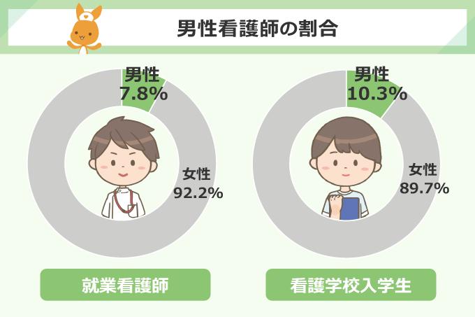 男性看護師の割合/就業看護師:男性7.8%、看護学校入学生:10.3%