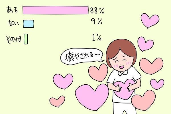 ナースのあなたを「癒やしてくれる存在」はある?/ある:88%、ない:9%、その他:1%