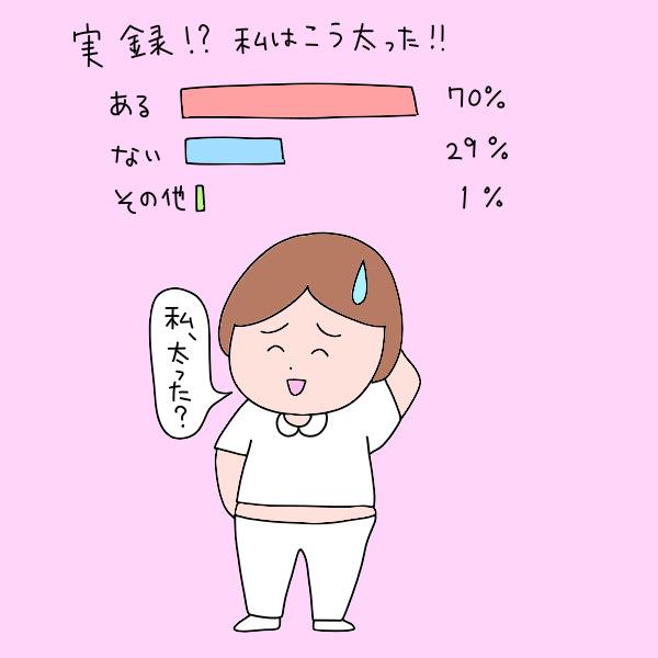 実録!?私はこう太った!!/ある:70%、ない:29%、その他:1%