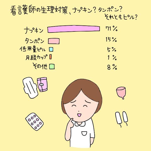 看護師の生理対策アンケート/ナプキン:71%、タンポン:15%、低用量ピル:5%、月経カップ:1%、その他:8%