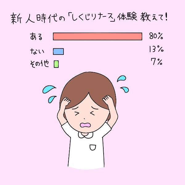 新人時代の「しくじりナース」体験教えて!/ある:80%、ない:13%、その他:7%
