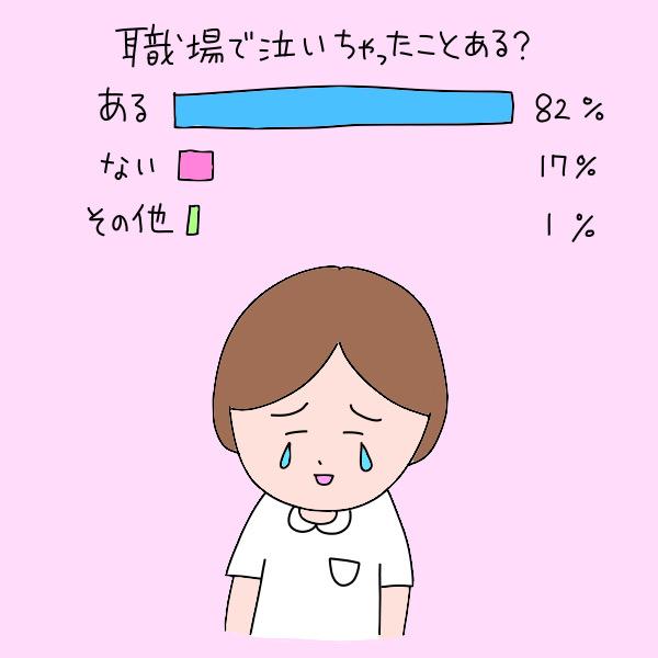 職場で泣いちゃったことある?/ある:82%、ない:17%、その他:1%