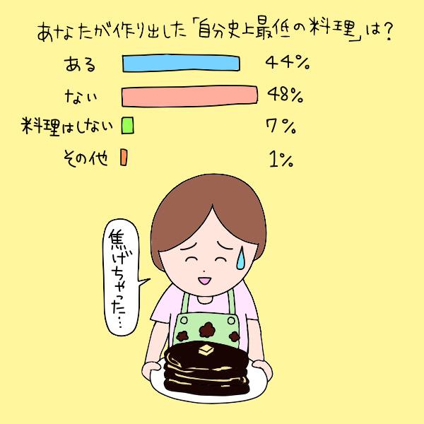 あなたが作り出した「自分史上最低の料理」は?/ある:44%、ない:48%、料理はしない:7%、その他:1%