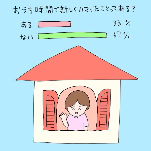 おうち時間で新しくハマったことってある?/ある:33%、ない:67%