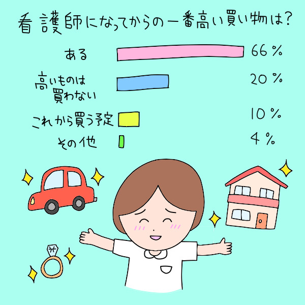看護師になってからの一番高い買い物は?/ある:66%、高い物は買わない:20%、これから買う予定:10%、その他:4%