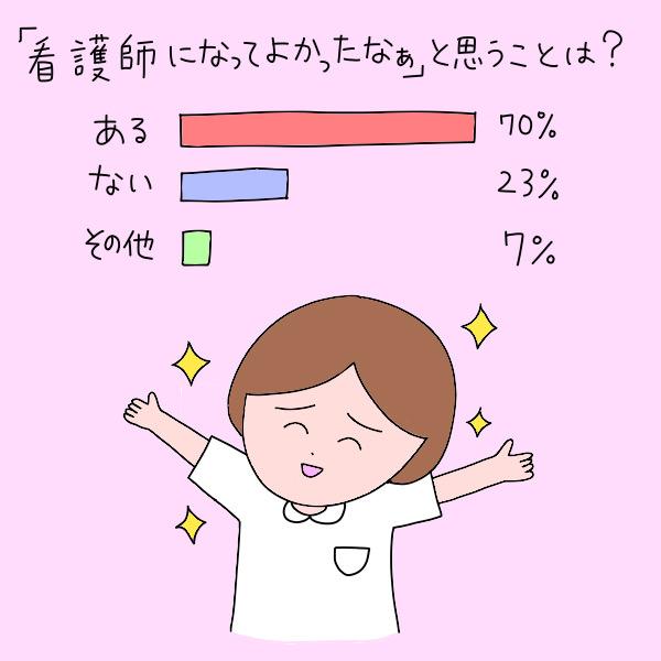 「看護師になってよかったなぁ」と思うことは?/ある:70%、ない:23%、その他:7%