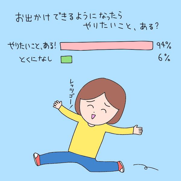 お出かけできるようになったらやりたいこと、ある?/やりたいこと、ある!:93%、とくになし:6%