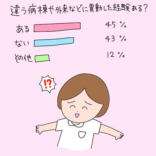 違う病棟や外来などに異動した経験ある?/ある:45%、ない:43%、その他:12%