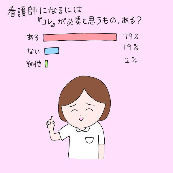 看護師になるには『コレ』が必要と思うもの、ある?/ある:79%、ない:19%、その他:2%
