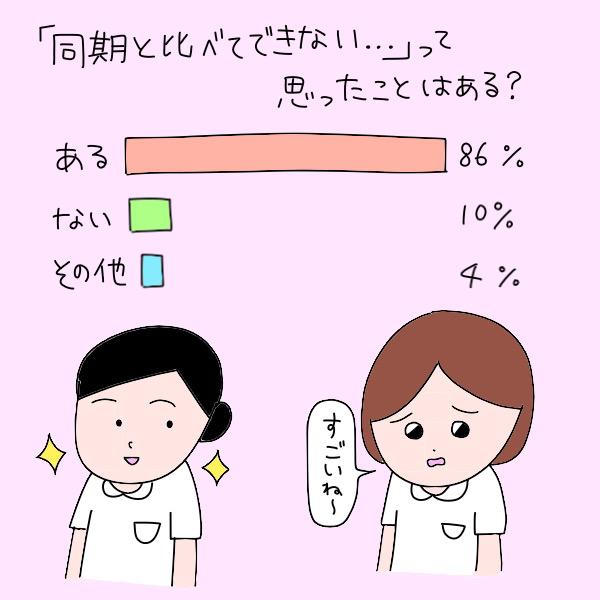 「同期と比べてできない…」って思ったことはある?/ある:86%、ない:10%、その他:4%