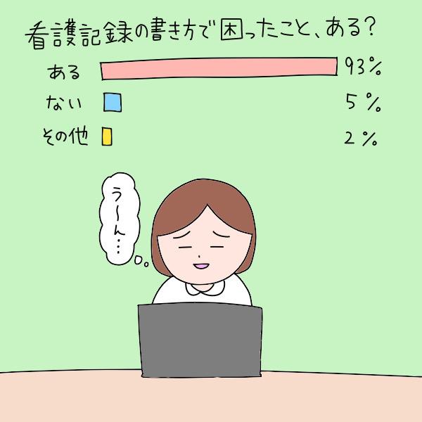 看護記録の書き方で困ったこと、ある?/ある:93%、ない:5%、その他:2%