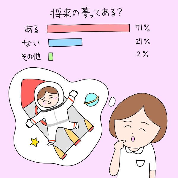 将来の夢ってある?/ある:71%、ない:27%、その他:2%