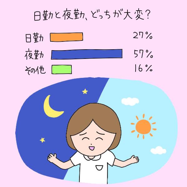 日勤と夜勤、どっちが大変と思う?/日勤が大変:27%、夜勤が大変:57%、その他:16%