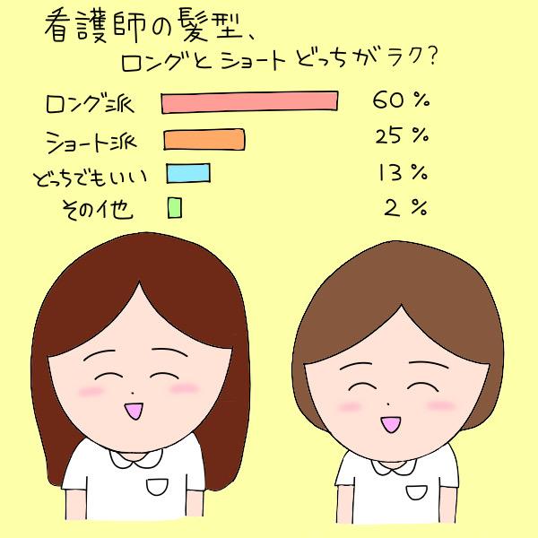 看護師の髪型、ロングとショートどっちがラク?/ロング派:60%、ショート派:25%、どっちでもいい:13%、その他:2%
