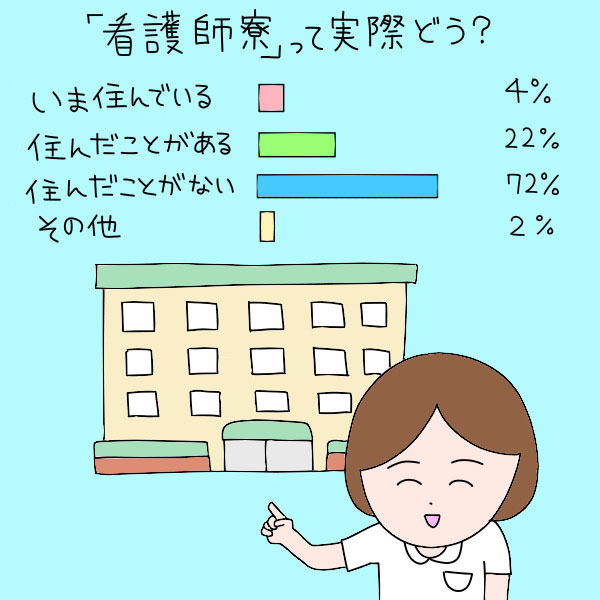 「看護師寮」って実際どう?/いま住んでいる:4%、住んだことがある:22%、住んだことがない:72%、その他:2%