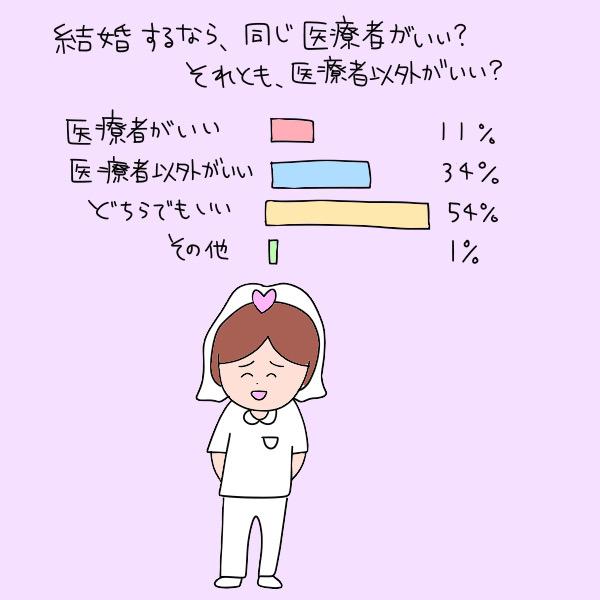結婚するなら、医療者がいい?それとも、医療者以外がいい?(医療者がいい:11%、医療者以外がいい:34%、どちらでもいい:54%、その他:1%)