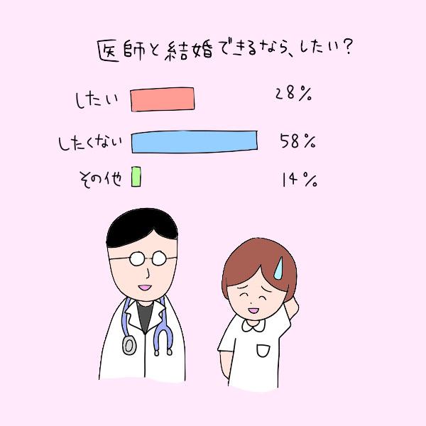 医師と結婚できるなら、したい?(したい:28%、したくない:58%、その他:14%)