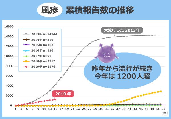 風疹累積報告数の推移/2013年:14344人、2014年:319人、2015年:163人、2016年:126人、2017年:91人、2018年:2917人、2019年:1276人
