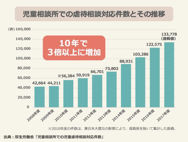児童相談所での虐待相談対応件数とその推移/2008年度:42,664、2009年度:44,211、2010年度:56,384(東日本大震災の影響により、福島県を除く)、2011年度:59,919、2012年度:66,701、2013年度:73,802、2014年度:88,931、2015年度:103,286、2016年度:122,575、2017年度:133,778(速報値)/10年で3倍以上に増加/出典:厚生労働省「児童相談所での児童虐待相談対応件数」