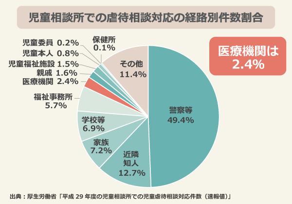 児童相談所での虐待相談対応の経路別件数割合/警察等:49.4%、近隣知人:12.7%、家族:7.2%、学校等:6.9%、福祉事務所:5.7%、医療機関:2.4%、親戚:1.6%、児童福祉施設:1.5%、児童本人:0.8%、児童委員:0.2%、保健所:0.1%、その他:11.4%/出典:厚生労働省「平成29年度の児童相談所での児童虐待相談対応件数(速報値)」