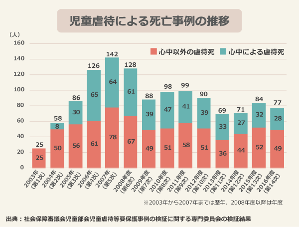 児童相談所での虐待相談対応件数とその推移/2008年度:42,664、2009年度:44,211、2010年度:56,384(東日本大震災の影響により、福島県を除く)、2011年度:59,919、2012年度:66,701、2013年度:73,802、2014年度:88,931、2015年度:103,286、2016年度:122,575、2017年度:133,778(速報値)/10年で3倍以上に増加/出典:厚生労働省「児童相談所での児童虐待相談対応件数」   児童相談所での虐待相談の内容/心理的虐待:54.0%、身体的虐待:24.8%、ネグレクト:20.0%、性的虐待:1.2%/心理的虐待が半数以上/出典:厚生労働省「平成29年度の児童相談所での児童虐待相談対応件数(速報値)」  児童相談所での虐待相談対応の経路別件数割合/警察等:49.4%、近隣知人:12.7%、家族:7.2%、学校等:6.9%、福祉事務所:5.7%、医療機関:2.4%、親戚:1.6%、児童福祉施設:1.5%、児童本人:0.8%、児童委員:0.2%、保健所:0.1%、その他:11.4%/出典:厚生労働省「平成29年度の児童相談所での児童虐待相談対応件数(速報値)」  児童虐待による死亡事例の推移/2003年(第1次)25(心中以外の虐待死:25)、2004年(第2次)58(心中以外の虐待死:50、心中による虐待死:8)、2005年(第3次)86(心中以外の虐待死:61、心中による虐待死:65)、2007年(第5次)142(心中以外の虐待死:78、心中による虐待死:64)、2008年度(第6次)128(心中以外の虐待死:67、心中による虐待死:61)、2009年度(第7次)88(心中以外の虐待死:49、心中による虐待死:39)、2010年度(第8次)98(心中以外の虐待死:51、心中による虐待死:47)、2011年度(第9次)99(心中以外の虐待死:58、心中による虐待死:41)、2012年度(第10次)90(心中以外の虐待死:51、心中による虐待死:39)、2013年度(第11次)69(心中以外の虐待死:36、心中による虐待死:33)、2014年度(第12次)71(心中以外の虐待死:44、心中による虐待死:27)、2015年度(第13次)84(心中以外の虐待死:52、心中による虐待死:32)、2016年度(第14次)77(心中以外の虐待死:49、心中による虐待死:28)/2003年から2007年までは歴年、2008年度以降は年度/出典:社会保障審議会児童部会児童虐待等要保護事例の検証に関する専門委員会の検証結果