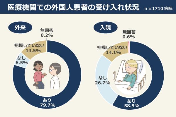 医療機関での外国人患者の受け入れ状況(n=1710病院)/外来:あり79.7%、なし6.5%、把握していない13.5%、無回答0.2%、入院:あり58.5%、なし26.7%、把握していない14.1%、無回答0.6%