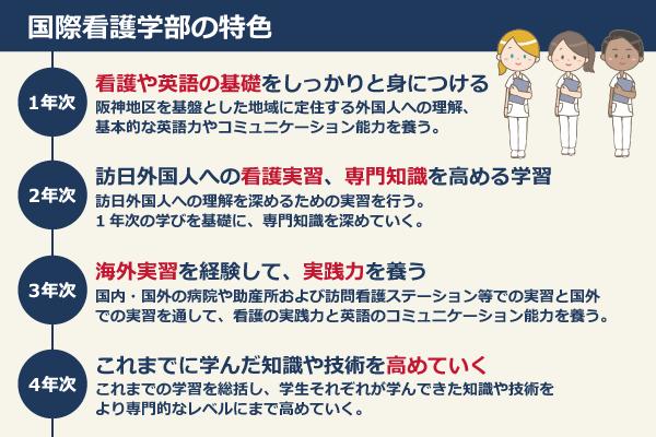 国際看護学部の特色/1年次:看護や英語の基礎をしっかりと身につける(阪神地区を基盤とした地域に定住する外国人への理解、 基本的な英語力やコミュニケーション能力を養う。)、2年次:訪日外国人への看護実習、専門知識を高める学習(訪日外国人への理解を深めるための実習を行う。 1年次の学びを基礎に、専門知識を深めていく。)、3年次:海外実習を経験して、実践力を養う(国内・国外の病院や助産所および訪問看護ステーション等での実習と国外 での実習を通して、看護の実践力と英語のコミュニケーション能力を養う。)、4年次:これまでに学んだ知識や技術を高めていく(これまでの学習を総括し、学生それぞれが学んできた知識や技術を より専門的なレベルにまで高めていく。)