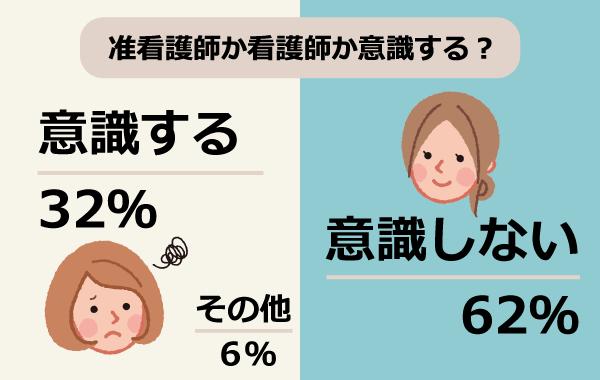准看護師か看護師か意識する?/意識しない:62%、意識する:32%、その他:6%
