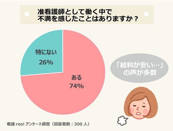 准看護師として働く中で不満を感じたことはありますか?/ある:74%、特にない:26%/看護roo!アンケート調査(回答者数:300人)