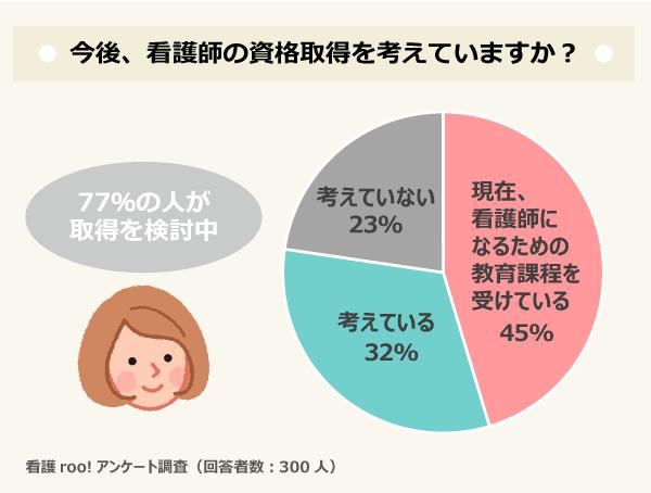 今後、看護師の資格取得を考えていますか?/現在、看護師になるための教育課程を受けている:45%、考えている:32%、考えていない:23%/77%の人が看護師の資格取得を検討中