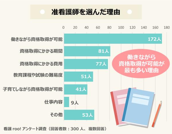 准看護師を選んだ理由/働きながら資格取得が可能:172人、資格取得にかかる期間:81人、資格取得にかかる費用:77人、教育課程や試験の難易度:51人、子育てしながら資格取得が可能:41人、仕事内容:9人、その他:53人/看護roo!アンケート調査(回答者数:300人、複数回答)
