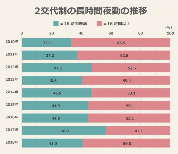 2交代制の長時間夜勤の推移/(16時間未満)2010年:33.1%、2011年:37.2%、2012年:47.5%、2013年:40.6%、2014年:46.9%、2015年:44.9%、2016年:44.9%、2017年:56.9%、2018年:41.0%/(16時間以上)2010年:66.9%、2011年:62.8%、2012年:52.5%、2013年:59.4%、2014年:53.1%、2015年:55.1%、2016年:55.1%、2017年:43.1%、2018年:59.0%