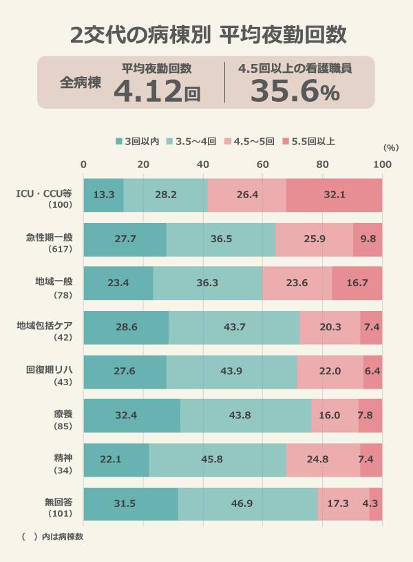 2交代の病棟別平均夜勤回数(全病棟:平均夜勤回数4.12回、4.5回以上の看護職員35.6%)/ICU・CCU等(100病棟):3回以内13.3%、3.5~4回28.2%、4.5~5回26.4%、5.5回以上32.1%/急性期一般(617病棟):3回以内27.7%、3.5~4回36.5%、4.5~5回25.9%、5.5回以上9.8%/地域一般(78病棟):3回以内23.4%、3.5~4回36.3%、4.5~5回23.6%、5.5回以上16.7%/地域包括ケア(42病棟):3回以内28.6%、3.5~4回43.7%、4.5~5回20.3%、5.5回以上7.4%/回復期リハ(43病棟):3回以内27.6%、3.5~4回43.9%、4.5~5回22.0%、5.5回以上6.4%/療養(85病棟):3回以内32.4%、3.5~4回43.8%、4.5~5回16.0%、5.5回以上7.8%/精神(34病棟):3回以内22.1%、3.5~4回45.8%、4.5~5回24.8%、5.5回以上7.4%/無回答(101病棟):3回以内31.5%、3.5~4回46.9%、4.5~5回17.3%、5.5回以上4.3%