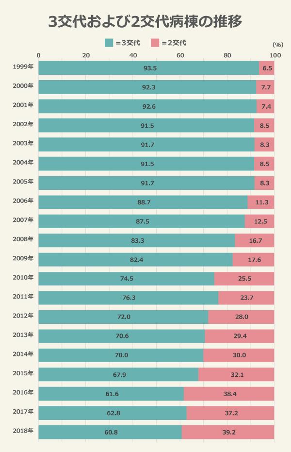3交代および2交代病棟の推移/(3交代)1999年:93.5%、2000年:92.3%、2001年:92.6%、2002年:91.5%、2003年:91.7%、2004年:91.5%、2005年:91.7%、2006年:88.7%、2007年:87.5%、2008年:83.3%、2009年:82.4%、2010年:74.5%、2011年:76.3%、2012年:72.0%、2013年:70.6%、2014年:70.0%、2015年:67.9%、2016年:61.6%、2017年:62.8%、2018年:60.8%/(2交代)1999年:6.5%、2000年:7.7%、2001年:7.4%、2002年:8.5%、2003年:8.3%、2004年:8.5%、2005年:8.3%、2006年:11.3%、2007年:12.5%、2008年:16.7%、2009年:17.6%、2010年:25.5%、2011年:23.7%、2012年:28.0%、2013年:29.4%、2014年:30.0%、2015年:32.1、2016年:38.4%、2017年:37.2%、2018年:39.2%