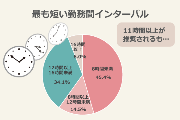 最も短い勤務間インターバル/8時間未満:45.4%、8時間以上12時間未満:14.5%、12時間以上16時間未満:34.1%、16時間以上:6.0%