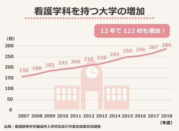 看護学科を持つ大学の増加、12年で122校も増加!/2007年度158校、2008年度168校、2009年度183校、2010年度193校、2011年度200校、2012年度211校、2013年度218校、2014年度234校、2015年度250校、2016年度256校、2017年度267校、2018年度280校/出典:看護師等学校養成所入学状況及び卒業生就業状況調査