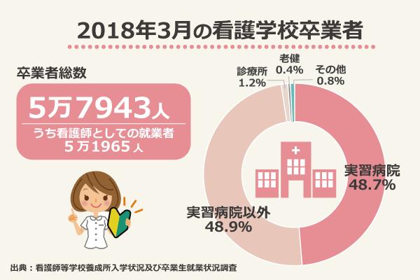 2018年3月の看護学校卒業者/卒業者総数5万7943人、うち看護師としての就業者5万1965人/実習病院48.7%、実習病院以外48.9%、診療所1.2%、老健0.4%、その他0.8%/出典:看護師等学校養成所入学状況及び卒業生就業状況調査