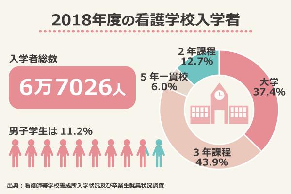 2018年度の看護学校入学者/入学者総数6万7026人/大学37.4%、3年課程43.9%、5年一貫校6.0%、2年課程12.7%/男子学生は11.2%/出典:看護師等学校養成所入学状況及び卒業生就業状況調査
