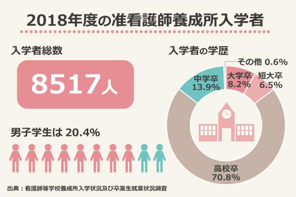 2018年度の准看護師養成所入学者/入学者総数:8517人、男子学生:20.4%、入学者の学歴:大学卒8.2%、短大卒6.5%、高校卒70.8%、中学卒13.9%、その他0.6%/出典:看護師等学校養成所入学状況及び卒業生就業状況調査