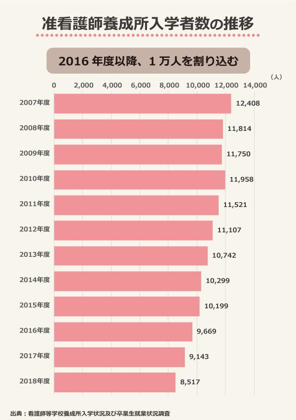 准看護師養成所入学者数の推移/2016年度以降、1万人を割り込む/2007年度:12,408、2008年度:11,814、2009年度:11,750、2010年度:11,958、2011年度:11,521、2012年度:11,107、2013年度:10,742、2014年度:10,299、2015年度:10,199、2016年度:9,669、2017年度:9,143、2018年度8,517/出典:看護師等学校養成所入学状況及び卒業生就業状況調査