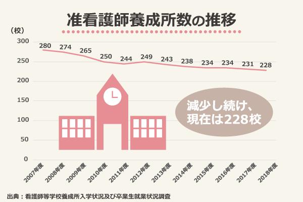 准看護師養成所数の推移/2007年度:280校、2008年度:274校、2009年度:265校、2010年度:250校、2011年度:244校、2012年度:249校、2013年度:243校、2014年度:238校、2015年度:234校、2016年度:234校、2017年度:231校、2018年度:228校/出典:看護師等学校養成所入学状況及び卒業生就業状況調査