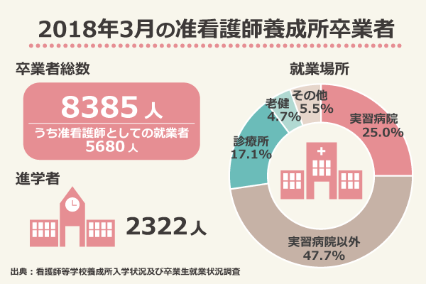 2018年3月の准看護師養成所卒業者/卒業者総数:8385人(うち准看護師としての就業者5680人)/進学者:2322人/就業場所:実習病院25.0%、実習病院以外47.7%、診療所17.1%、老健4.7%、その他5.5%/出典:看護師等学校養成所入学状況及び卒業生就業状況調査