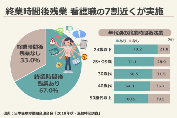 終業時間後の残業 看護職の7割近くが実施/残業あり67.0%、残業なし33.0%/24歳以下:残業あり78.2%、残業なし21.8%、25~29歳:残業あり71.1%、残業なし28.9%、30歳代:残業あり68.5%m残業なし31.5%、40歳代:残業あり64.3%、残業なし35.7%、50歳代以上:残業あり60.5%、残業なし39.5%/出典:日本医療労働組合連合会「2018年秋・退勤時間調査」