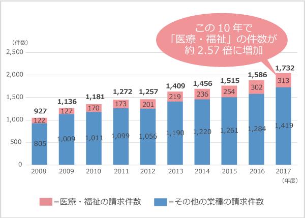 精神障害の労災請求件数の推移、2008年度(全業種/927、医療・福祉/122、その他/805)、2009年度(全業種/1,136、医療・福祉127、その他/1,009)、2010年度(全業種/1,181、医療・福祉/170、その他/1,011)、2011年度(全業種/1,272、医療福祉/173、その他/1,099)、2012年度(全業種/1,257、医療・福祉/201、その他/1,056)、2013年度(全業種/1,409、医療・福祉/219、その他/1,190)、2014年度(全業種/1,456、医療・福祉/236、その他/1,220)、2015年度(全業種/1,515、医療・福祉/254、その他/1,261)、2016年度(全業種/1,586、医療・福祉/302、その他/1,284)、2017年度(全業種/1,732、医療・福祉/313、その他/1,419)