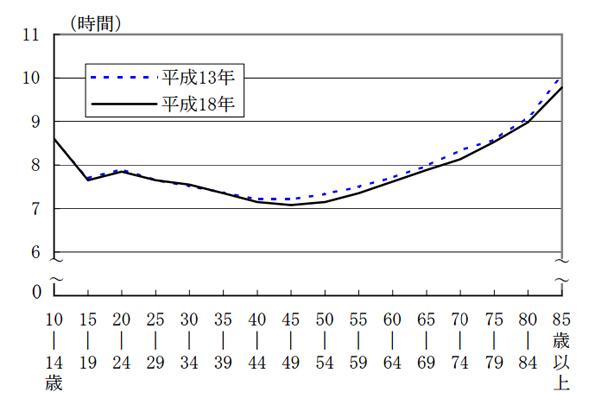日本の睡眠時間は世界ワーストレベル