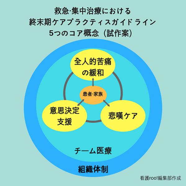 救急・集中治療における終末期ケアプラクティスガイドライン